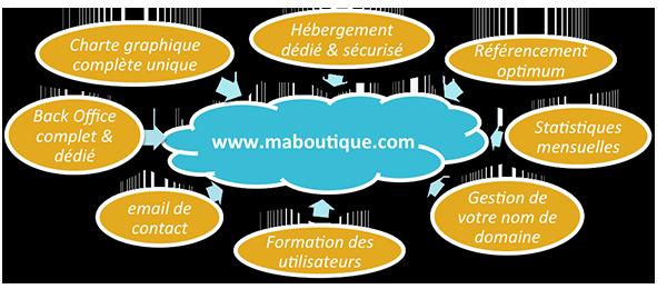 webboutique